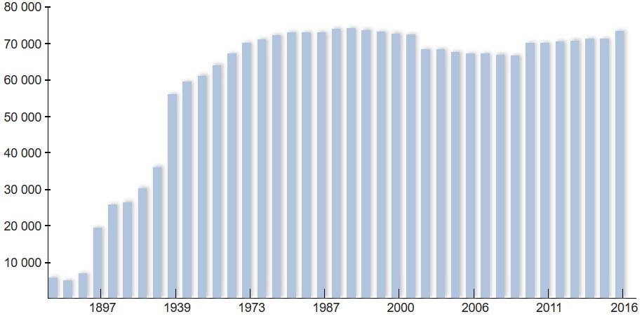 Численность населения города Егорьевск